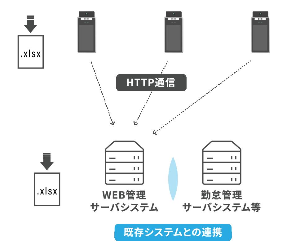 既存システムとの連携図